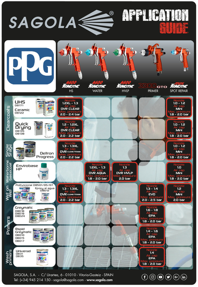 Application Guide PPG