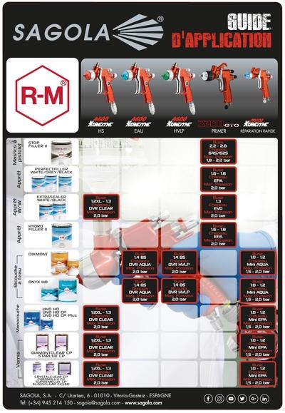 Guides d'application RM