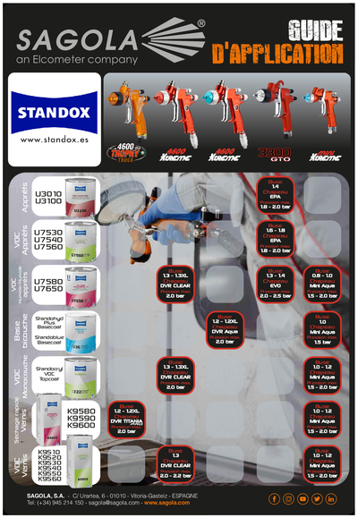 Guides d'application Standox