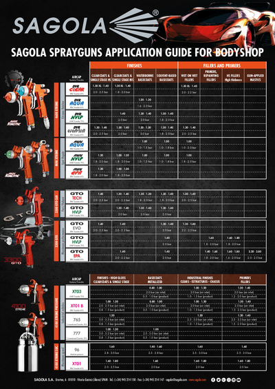 Sprayguns application guide for bodyshop