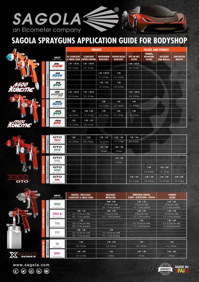 Sprayguns application guide for bodyshop
